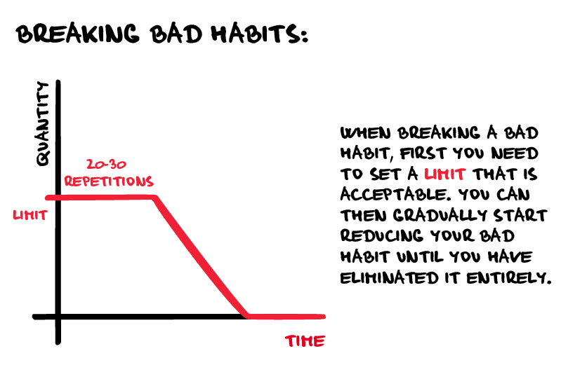 How to break bad habits - chart
