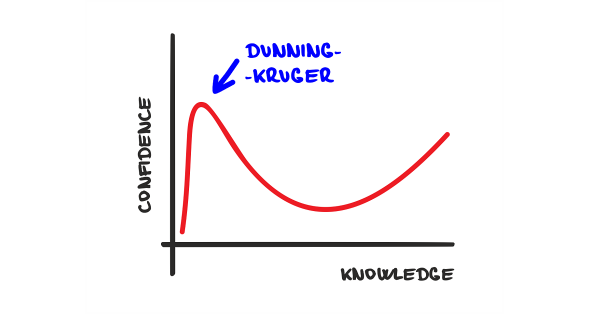 Objectivity's Blind-Spot: The Dunning-Kruger Effect